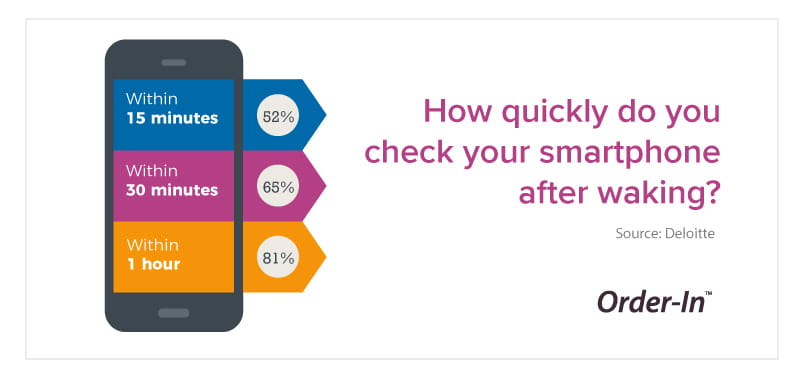 how quickly do you check your smartphone after waking