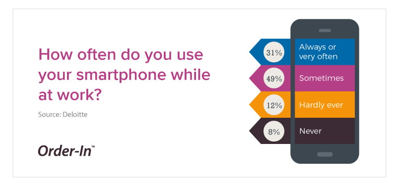 how often do you use your smartphone while at work?